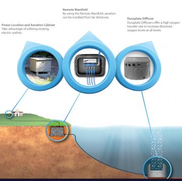 Lagoon Aeration System Parts